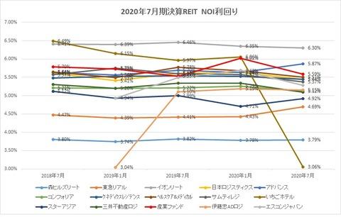 20201004J-REIT(1・7月決算)・NOI利回り推移