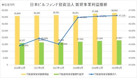 20190821日本ビルファンド投資法人賃貸事業利益推移