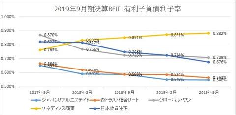 20191204J-REIT(3.9月決算)有利子負債利子率