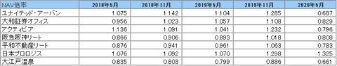 2020802J-REIT(5月・11月決算)・NAV倍率推移2
