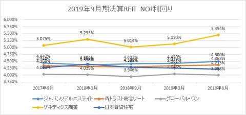20191203J-REIT(3.9月決算)NOI利回り