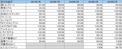 20191006J-REIT稼動率推移2