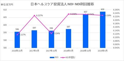 20190626日本ヘルスケア投資法人NOI推移