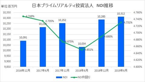 20190820日本プライムリアルティ投資法人NOI推移