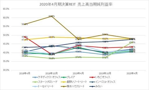 20200703J-REIT(4.10月決算)当期純利益率