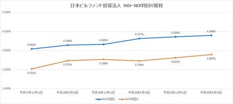 20180819日本ビルファンド投資法人NOI・NCF利回り