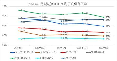 2020801J-REIT(5月・11月決算)・有利子負債利子率推移
