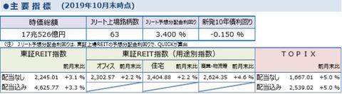 20191108しんきんアセットJ-REITマーケットレポート2019年9月