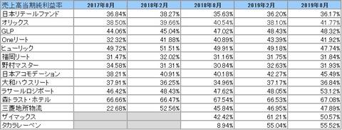 20191103-8月決算投資法人当期純利益率推移2