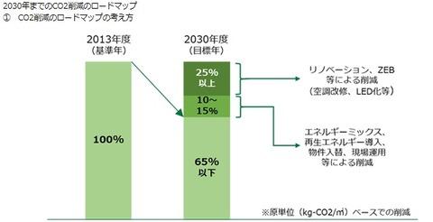 20200525ジャパンリアルエステイト投資法人CO2削減