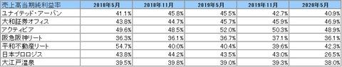 2020731J-REIT(5月・11月決算)・当期純利益率推移2