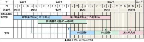 20190812ヒルトン小田原リゾート&スパ