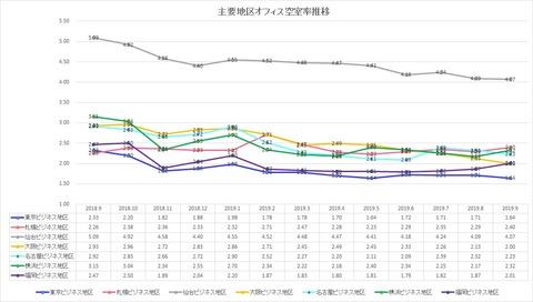 20191103三鬼商事オフィスレポート
