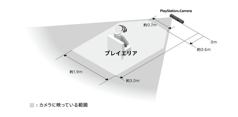 【画像】プレイステーションVRの必要環境が判明!のサムネイル画像