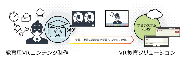 【朗報】教育用VRコンテンツ制作決定!もう学校も研修も必要ないなwwwwwのサムネイル画像