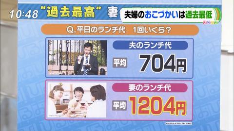 【悲報】夫のランチ代平均704円、妻のランチ代平均1204円