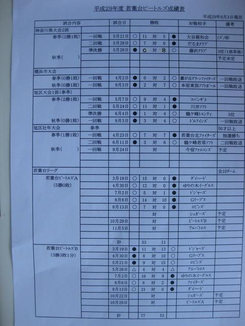 ビートルズ成績ーH29-9
