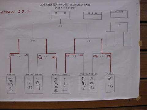 輪投げ旭区大会-組み合わせ表-決勝リーグ