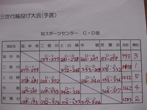 輪投げ旭区大会-得点表 (2)