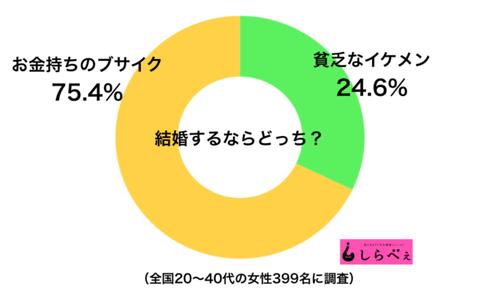 sirabee20180130kekkonsuranara-600x360
