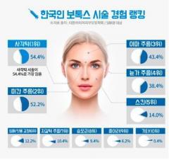 韓国人、ボトックス施術を最も受けたい部位は「エラ」