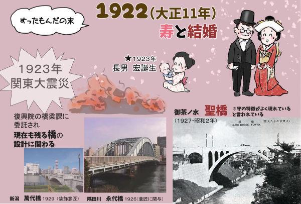 関東大震災 聖橋