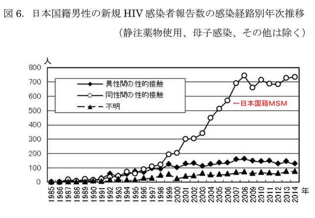 【画像】日本人HIV感染者増加の原因…マジかよ…