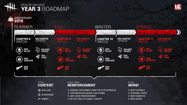 DBD_Roadmap_v2