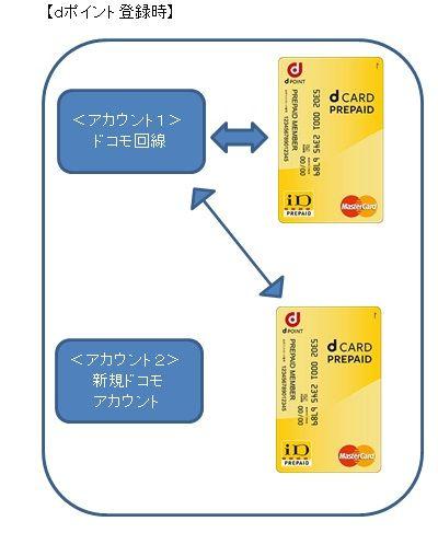 d_card_prepaid_register4
