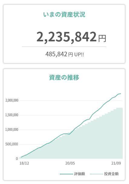 tsumiki_3year_investment