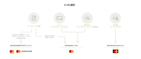 Mastercard Symbol