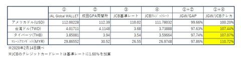 JGW_GPA_JCB_rate