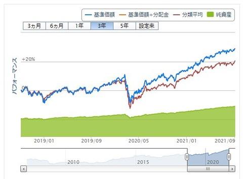 saison vanguard global balance fund