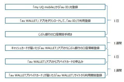 au_wallet_prepaid_apply
