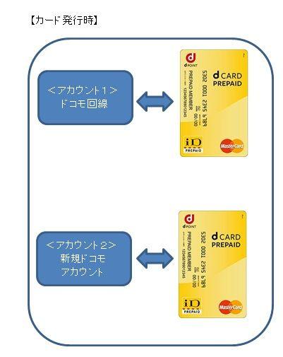 d_card_prepaid_register3