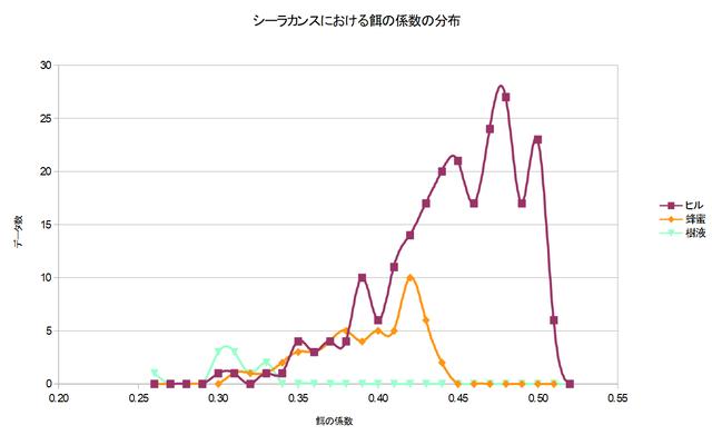 シーラカンスにおける餌の係数の分布グラフ