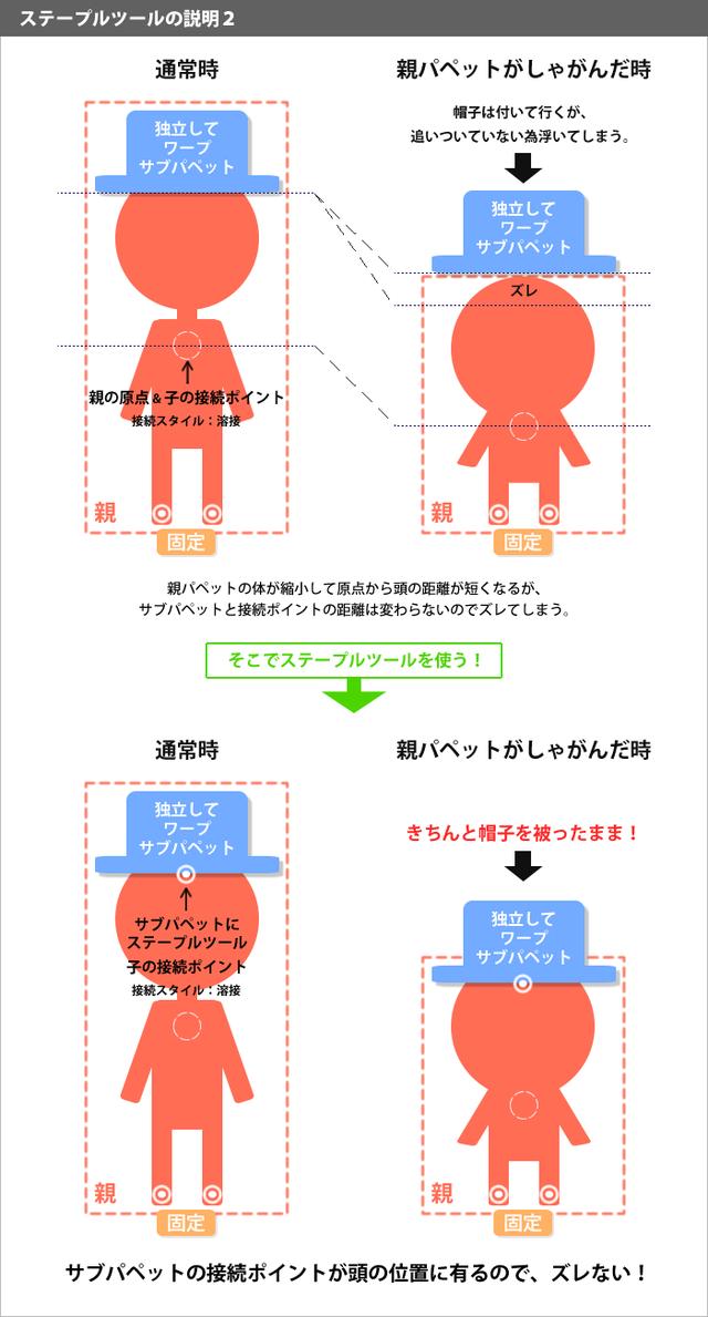 ステープルツールの説明2