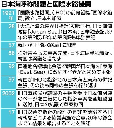 【日本海呼称】 国際水路機関(IHO)の強い要請に応じ、日韓朝が非公式協議へ~東海改称や併記現実化の懸念も