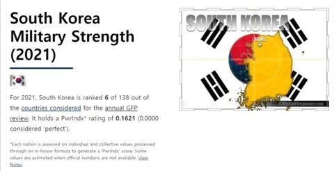 "【wowkorea】 ""グローバル・ファイヤーパワー(GFP) 「韓国の軍事力、世界""6位""」…北朝鮮28位、「日本は?」"