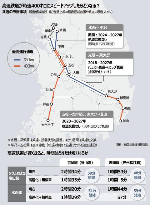 【鉄道】ソウルー釜山間90分の高速鉄道、早ければ27年開業 最高時速400キロの列車を運行