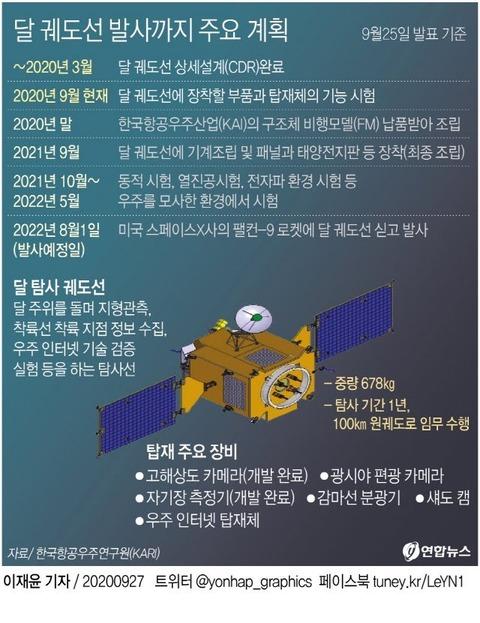 【人工衛星】韓国型の最初の月の軌道線、2022年8月に打ち上げる