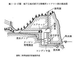 Explosion_0f_under_ground_nuclear_weapon_design