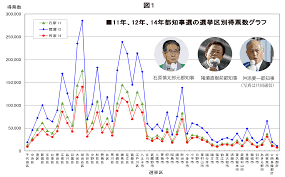 2014_election_result_of_Tokyo_disguised_vote