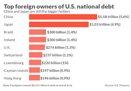 2_Top_Owner_of_debt_of_US_are_Japan_China