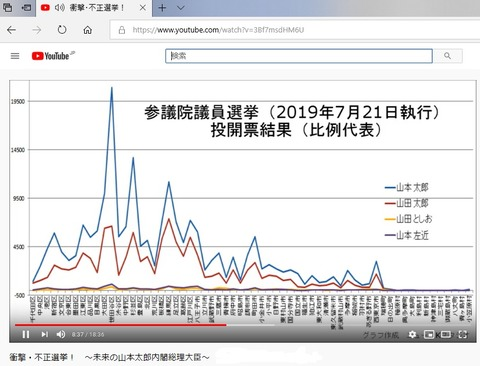 Controlled_and_changed_votes_of_Japanese_ellections