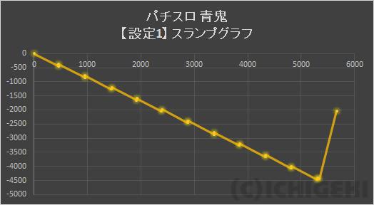 エウレカ 3 設定 6 グラフ