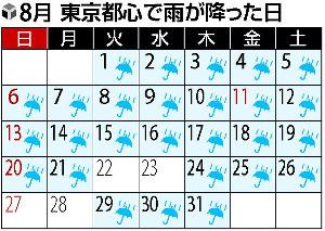 雨カレンダー
