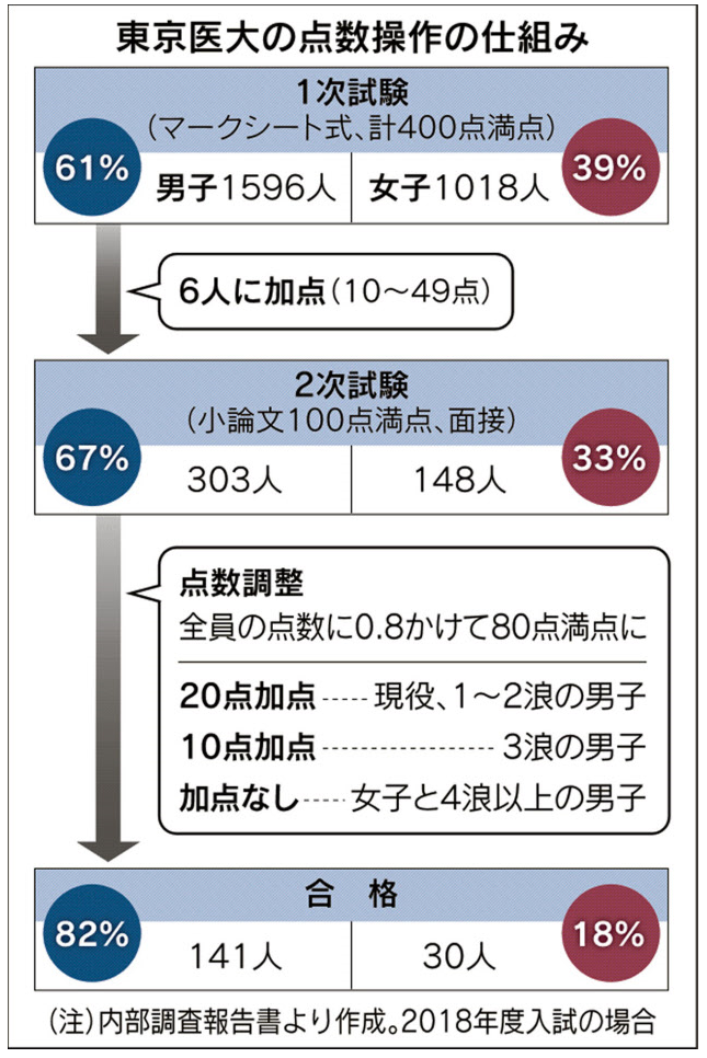 東京医大入試不正、点数操作2段階 最大49点加点(日本経済新聞2018.8 ...