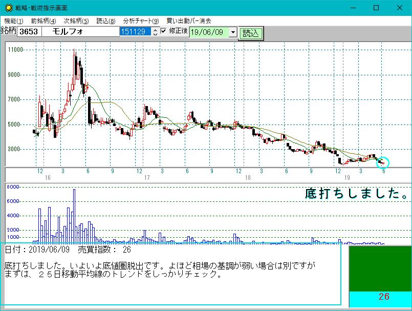 モルフォ 株価