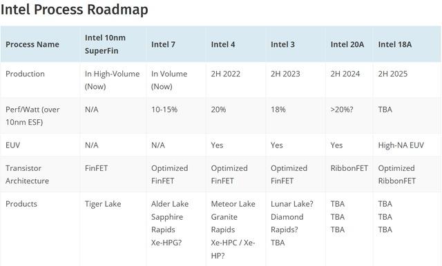 Intel_Process_Roadmap